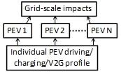 V2G-Sim Model Architecture